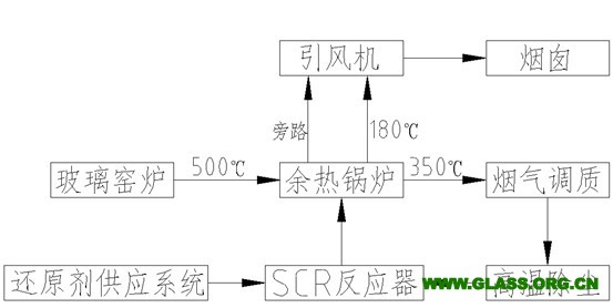 f3玻璃控制电路图
