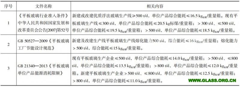 平板玻璃行业环境法规与标准应用研究